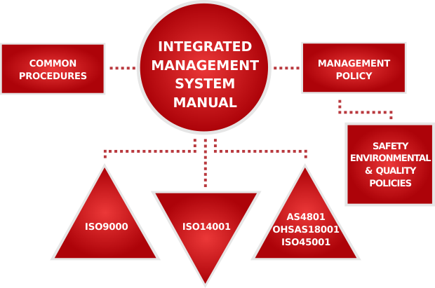 WHS management system